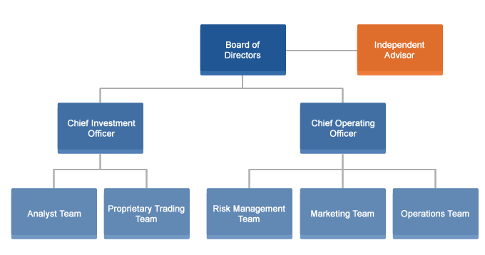 Our Firm's Structure